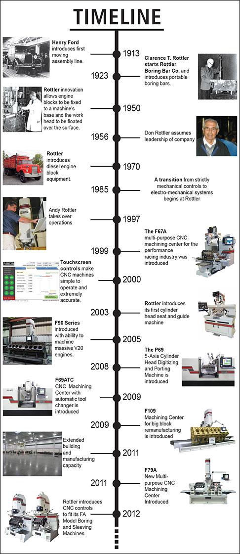 Rottler The History Of Rottler
